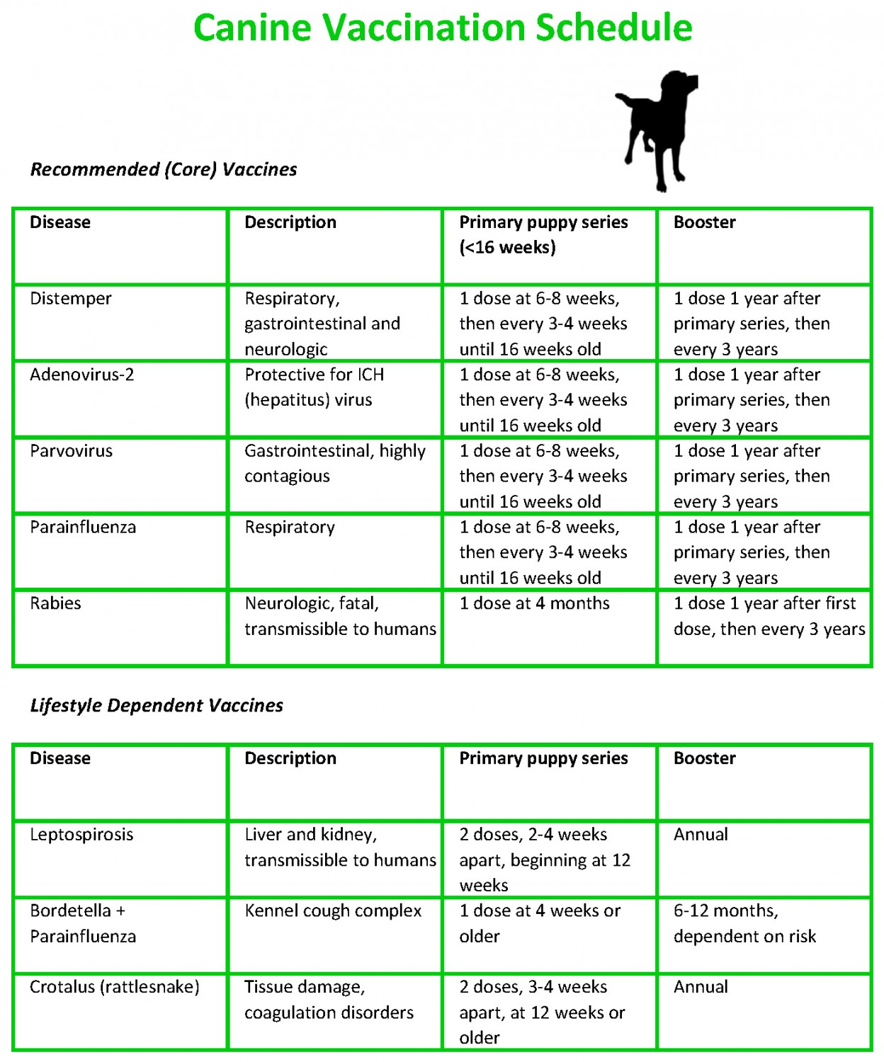 canine vaccination schedule - cool animal hospital - cool, ca