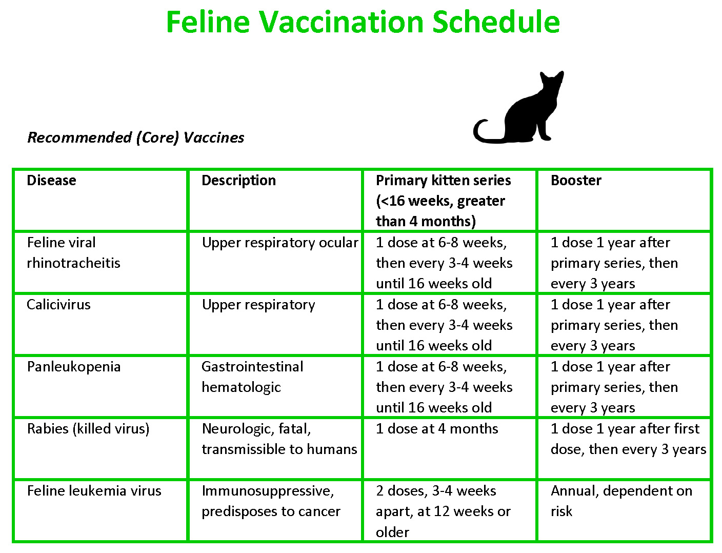 feline vaccination schedule - cool animal hospital - cool, ca